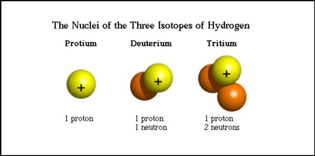 Attractive Hydrogen Isotopes