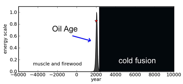 Oil Age and the Era of Cold Fusion