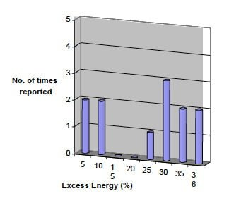 Excess-heat-histogram