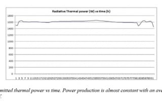 Thermal power of 1609.4 Watts does not account for room heating or loss due to convection