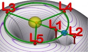 Lagrange Point Source: Wiki