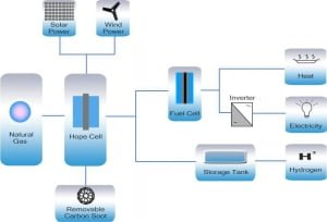HOPE cell can clean up today's hydrogen generation process