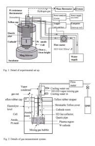 Cell design from Confirmation of anomalous hydrogen generation by plasma electrolysis by Mizuno, Akimoto, and Ohmori