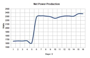Net thermal power produced by E-Cat