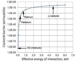 Fig. 8. The transparency of the Coulomb barrier for the reaction of DD in the crystal depending on the effective interaction energy Eeff.