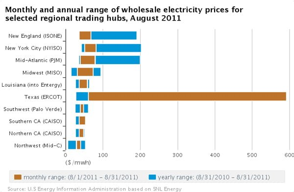 texas-electricity-cost-heatwave-chart
