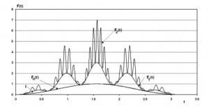 Superwave pulses