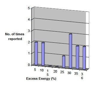 Excess-heat-histogram