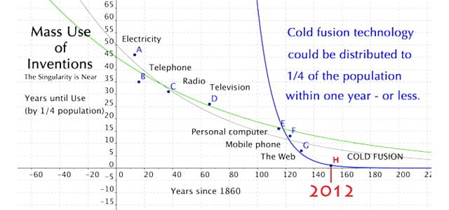 Timeline to Mass Use of Cold Fusion