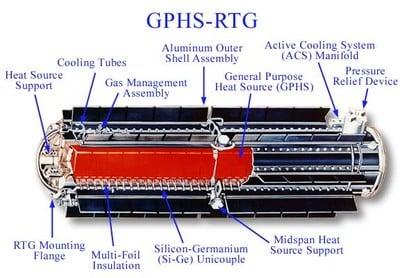 RTG-GPHS