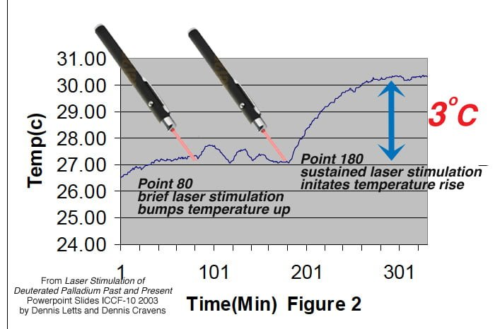 An afterthought of directing laser-light saved an experiment.  Graph annotations by Ruby Carat