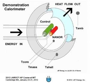 The NANOR represents the pre-loaded core of the reactor.