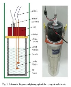 SRI electrolytic cell with pre-loaded cathode.