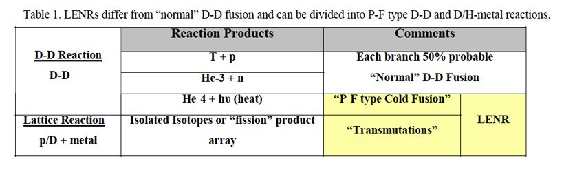 Table-1 from Review of Transmutation Reactions in Solids by G. H. Miley and J. Shrestha