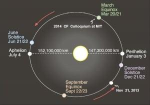 Ecliptic plane calendar for LANR/CF Colloquium