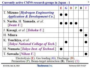 ActiveResearchGroups-Kitamura-ICCF-18