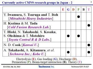 ActiveResearchGroups2-Kitamura-ICCF-18